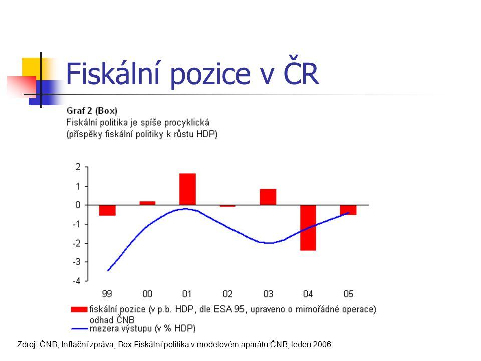 Fiskální pozice v ČR Zdroj: ČNB, Inflační zpráva, Box Fiskální politika v modelovém aparátu ČNB, leden 2006.