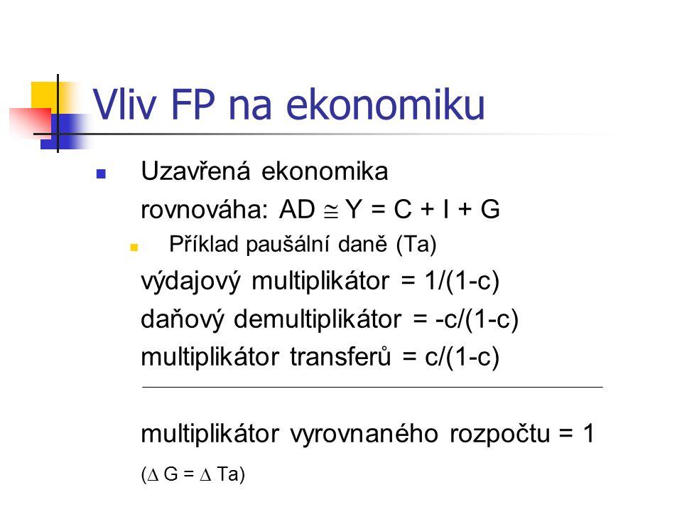 Vliv FP na ekonomiku Uzavřená ekonomika rovnováha: AD  Y = C + I + G Příklad paušální daně (Ta) výdajový multiplikátor = 1/(1-c) daňový demultiplikátor = -c/(1-c) multiplikátor transferů = c/(1-c) multiplikátor vyrovnaného rozpočtu = 1 (  G =  Ta)