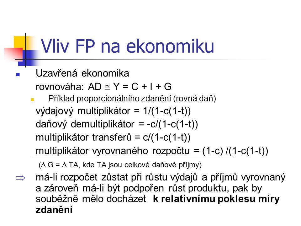 Vliv FP na ekonomiku Uzavřená ekonomika rovnováha: AD  Y = C + I + G Příklad proporcionálního zdanění (rovná daň) výdajový multiplikátor = 1/(1-c(1-t)) daňový demultiplikátor = -c/(1-c(1-t)) multiplikátor transferů = c/(1-c(1-t)) multiplikátor vyrovnaného rozpočtu = (1-c) /(1-c(1-t)) (  G =  TA, kde TA jsou celkové daňové příjmy)  má-li rozpočet zůstat při růstu výdajů a příjmů vyrovnaný a zároveň má-li být podpořen růst produktu, pak by souběžně mělo docházet k relativnímu poklesu míry zdanění
