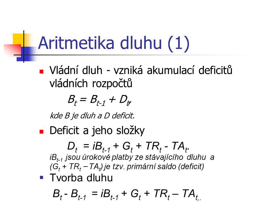 Aritmetika dluhu (1) Vládní dluh - vzniká akumulací deficitů vládních rozpočtů B t = B t-1 + D t, kde B je dluh a D deficit.