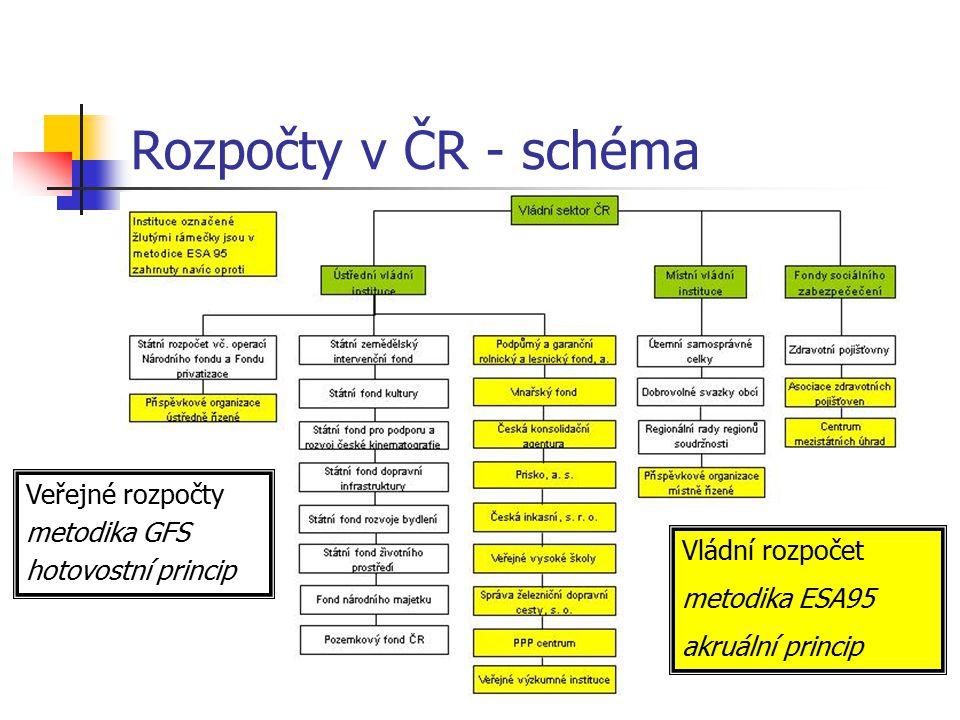 Rozpočty v ČR - schéma Zdroj: Ministerstvo financí ČR.
