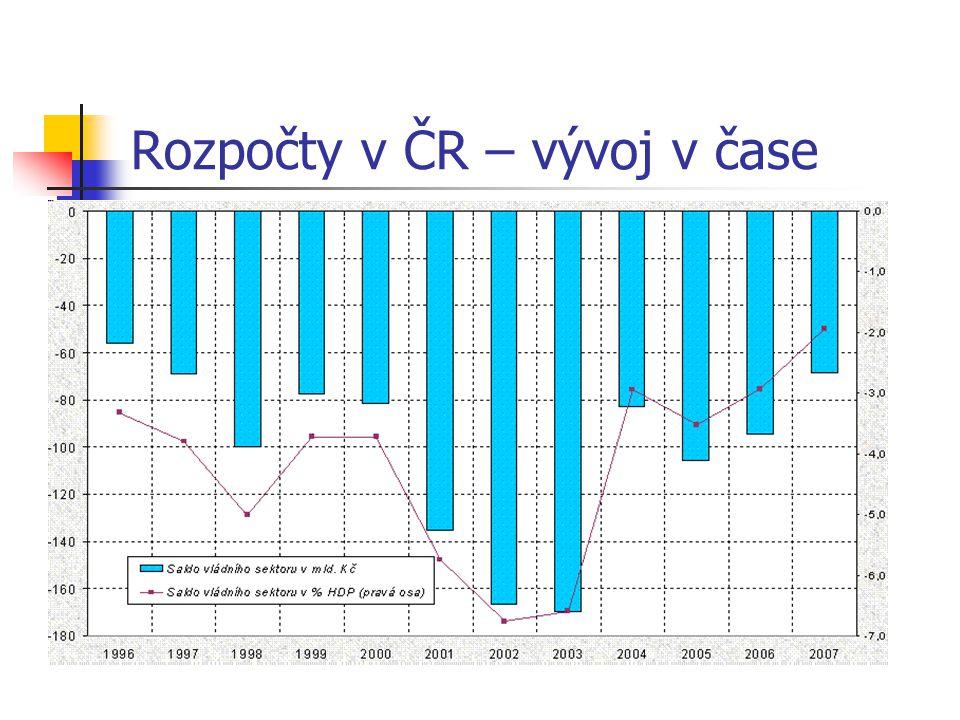 Rozpočty v ČR – vývoj v čase Zdroj: Ministerstvo financí ČR, březen 2008.