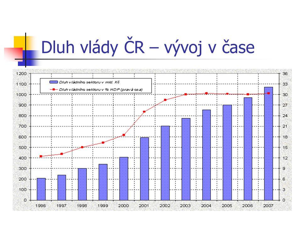 Dluh vlády ČR – vývoj v čase Zdroj: Ministerstvo financí ČR, březen 2008.