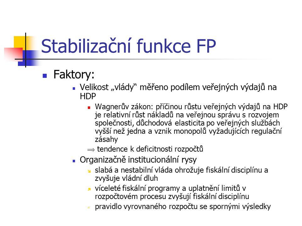 """Stabilizační funkce FP Faktory: Velikost """"vlády"""" měřeno podílem veřejných výdajů na HDP Wagnerův zákon: příčinou růstu veřejných výdajů na HDP je rela"""