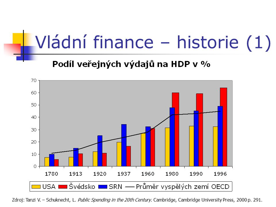 Vládní finance – historie (1) Zdroj: Tanzi V. – Schuknecht, L. Public Spending in the 20th Century. Cambridge, Cambridge University Press, 2000 p. 291
