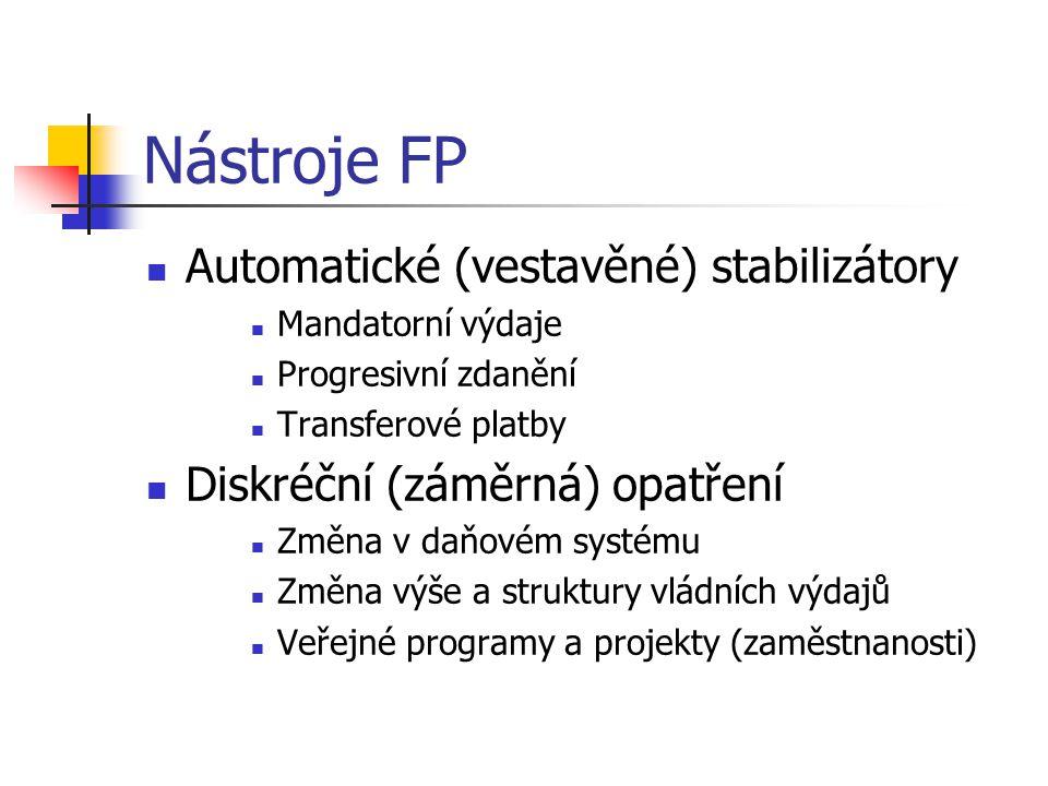 Nástroje FP Automatické (vestavěné) stabilizátory Mandatorní výdaje Progresivní zdanění Transferové platby Diskréční (záměrná) opatření Změna v daňovém systému Změna výše a struktury vládních výdajů Veřejné programy a projekty (zaměstnanosti)