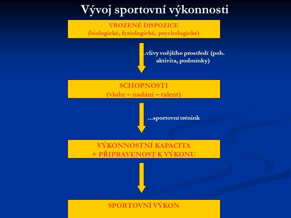 VROZENÉ DISPOZICE (biologické, fyziologické, psychologické) SCHOPNOSTI (vlohy – nadání – talent) VÝKONNOSTNÍ KAPACITA + PŘIPRAVENOST K VÝKONU SPORTOVN
