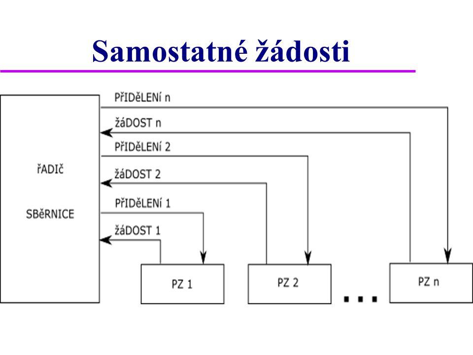 Zřetězení  zřetězení = daisy chain  žádosti o přidělení sběrnice vysílají PZ po jednom vodiči => procesor dostává žádosti anonymně a sám prioritu nevyhodnocuje  vyšle pouze společný potvrzovací signál PŘIDĚLENÍ  priorita je určena pořadím PZ, jak jsou jednotky tímto signálem propojeny  chce-li PZ sběrnici, zablokuje signál PŘIDĚLENO a potvrdí procesoru přijetí potvrzení signálem POTVRZENÍ VÝBĚRU  nechce-li sběrnici, pošle signál dále a nereaguje na něj