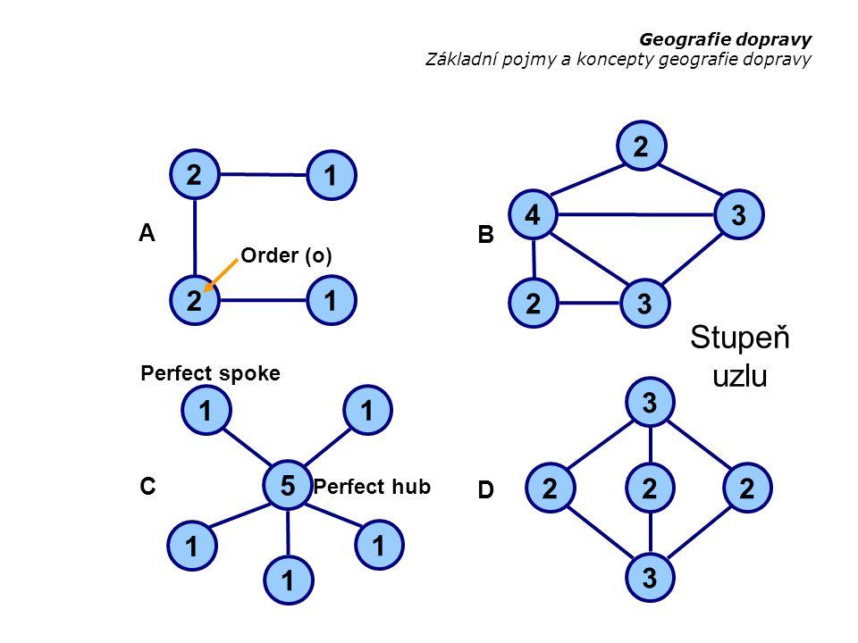 Stupeň uzlu 2 1 1 2 Order (o) A 4 2 3 3 2 B 5 1 1 1 1 1 C 2 3 3 22 D Perfect hub Perfect spoke Geografie dopravy Základní pojmy a koncepty geografie dopravy
