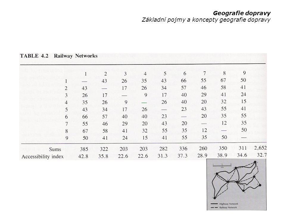 –nalezení nejlépe dostupného bodu / uzlu –hierarchie vrcholů podle úrovně dostupnosti –zvýhodnění centrálně položených bodů / uzlů –jiné způsoby měření akcesibility: čas frekvence (spoje hromadné dopravy) Geografie dopravy Základní pojmy a koncepty geografie dopravy