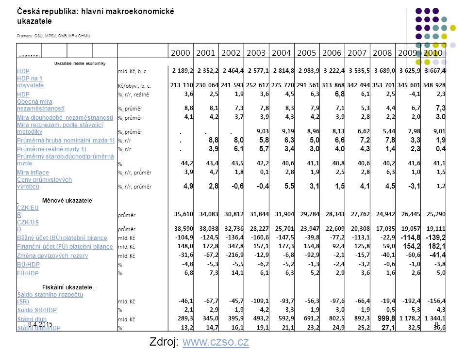 8.4.20158 Zdroj: www.czso.czwww.czso.cz Česká republika: hlavní makroekonomické ukazatele Prameny: ČSÚ, MPSV, ČNB, MF a ČHMÚ U k a z a t e l 200020012
