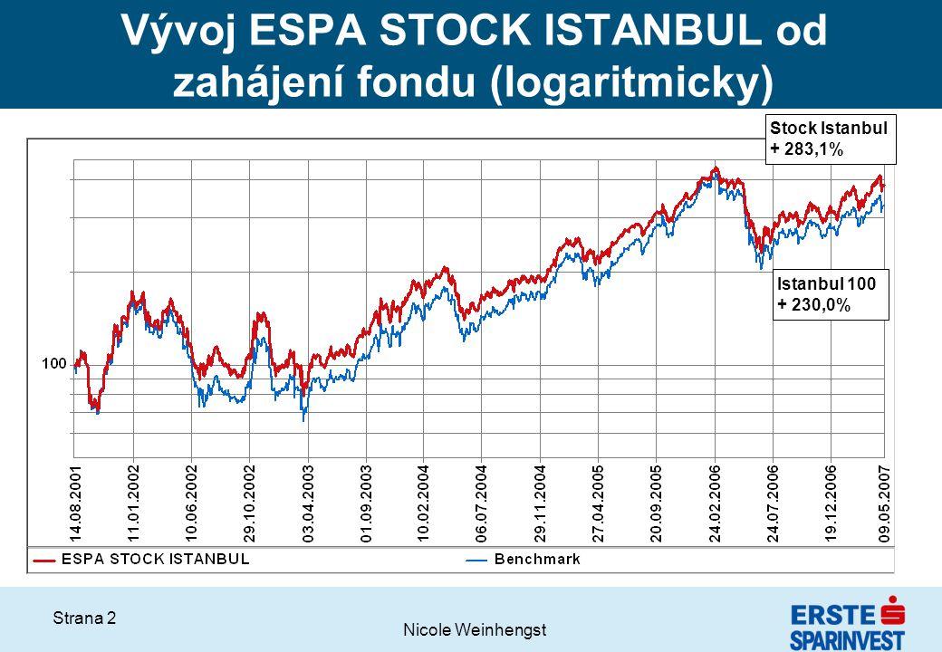 Nicole Weinhengst Strana 2 Vývoj ESPA STOCK ISTANBUL od zahájení fondu (logaritmicky) Stock Istanbul + 283,1% Istanbul 100 + 230,0%