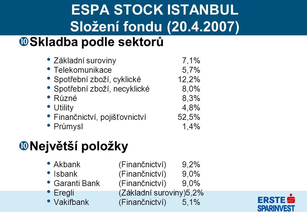 ESPA STOCK ISTANBUL Složení fondu (20.4.2007) Skladba podle sektorů Základní suroviny7,1% Telekomunikace5,7% Spotřební zboží, cyklické 12,2% Spotřební