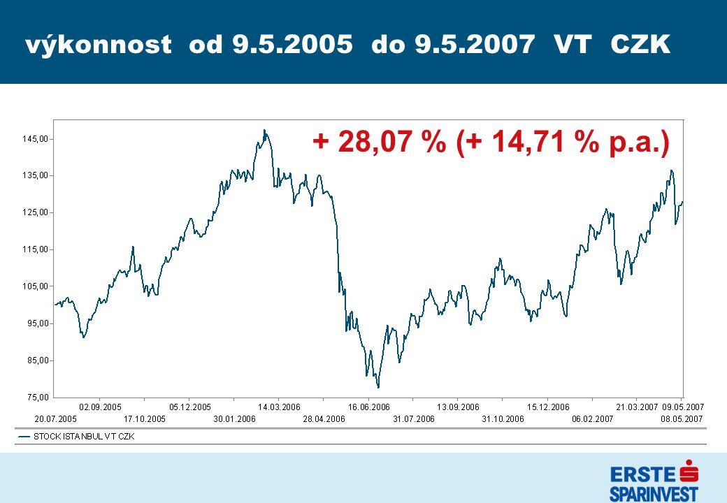 výkonnost od 9.5.2005 do 9.5.2007 VT CZK + 28,07 % (+ 14,71 % p.a.)