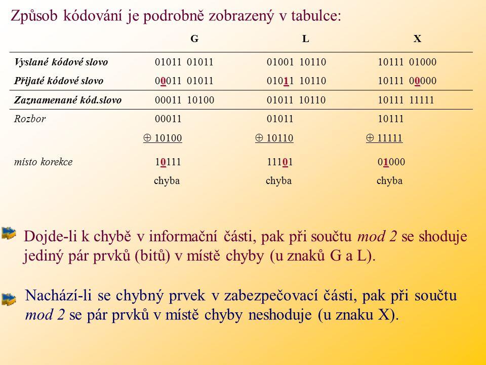 Způsob kódování je podrobně zobrazený v tabulce: GLX Vyslané kódové slovo 01011 01011 01001 10110 10111 01000 Přijaté kódové slovo 0 00011 01011 1 01011 10110 0 10111 00000 Zaznamenané kód.slovo 00011 10100 01011 10110 10111 11111 Rozbor 00011 01011 10111  10100  10110  11111 místo korekce 0 10111 0 11101 1 01000 chyba Dojde-li k chybě v informační části, pak při součtu mod 2 se shoduje jediný pár prvků (bitů) v místě chyby (u znaků G a L).