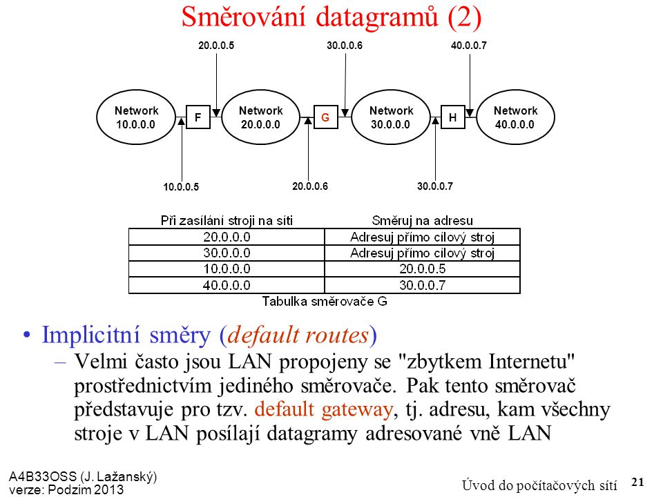 A4B33OSS (J. Lažanský) verze: Podzim 2013 Úvod do počítačových sítí 21 Směrování datagramů (2) Implicitní směry (default routes) –Velmi často jsou LAN