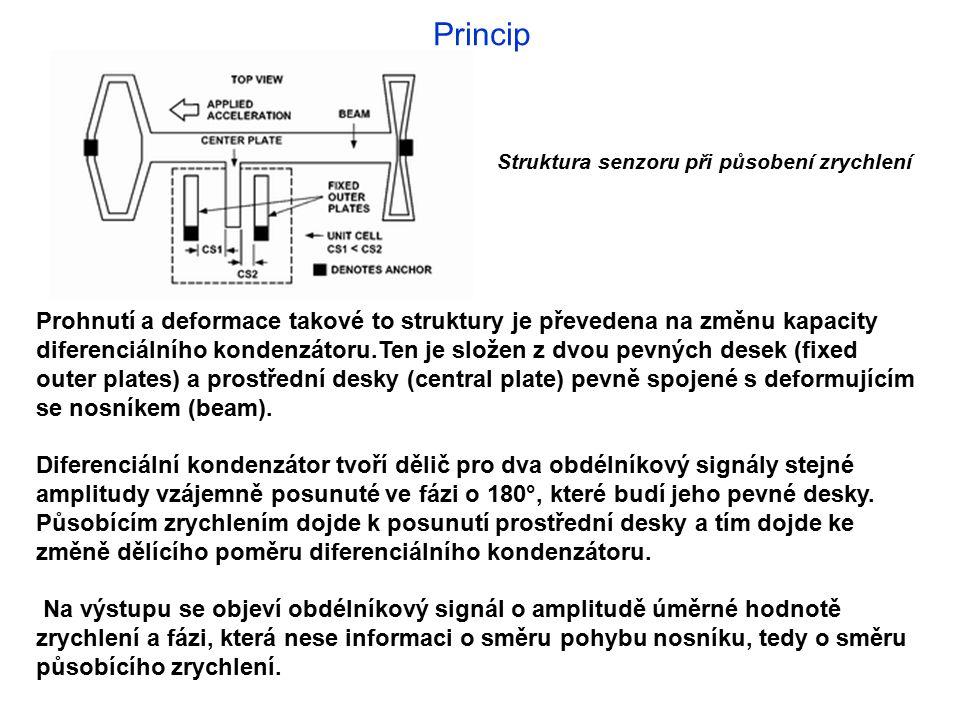 Princip Struktura senzoru při působení zrychlení Prohnutí a deformace takové to struktury je převedena na změnu kapacity diferenciálního kondenzátoru.Ten je složen z dvou pevných desek (fixed outer plates) a prostřední desky (central plate) pevně spojené s deformujícím se nosníkem (beam).