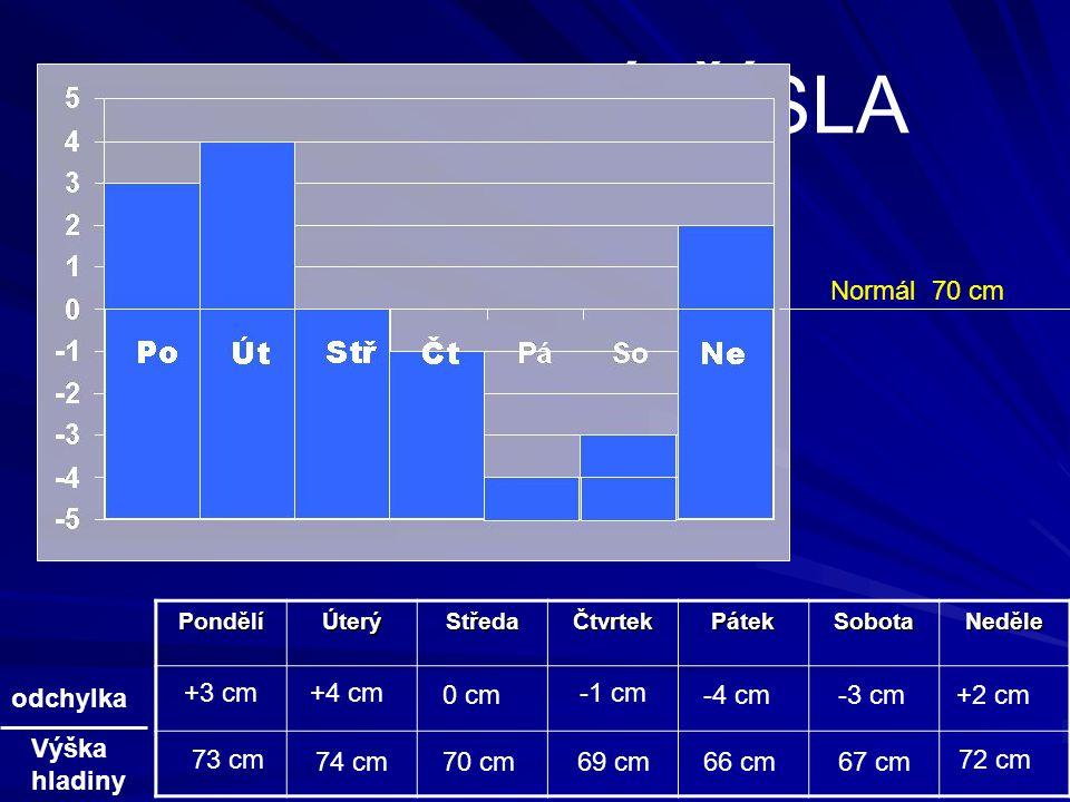 Téma: Téma: CELÁ ČÍSLA PondělíÚterýStředaČtvrtekPátekSobotaNeděle odchylka Výška hladiny Normál 70 cm +3 cm+4 cm 0 cm -1 cm -4 cm-3 cm+2 cm 73 cm 74 c