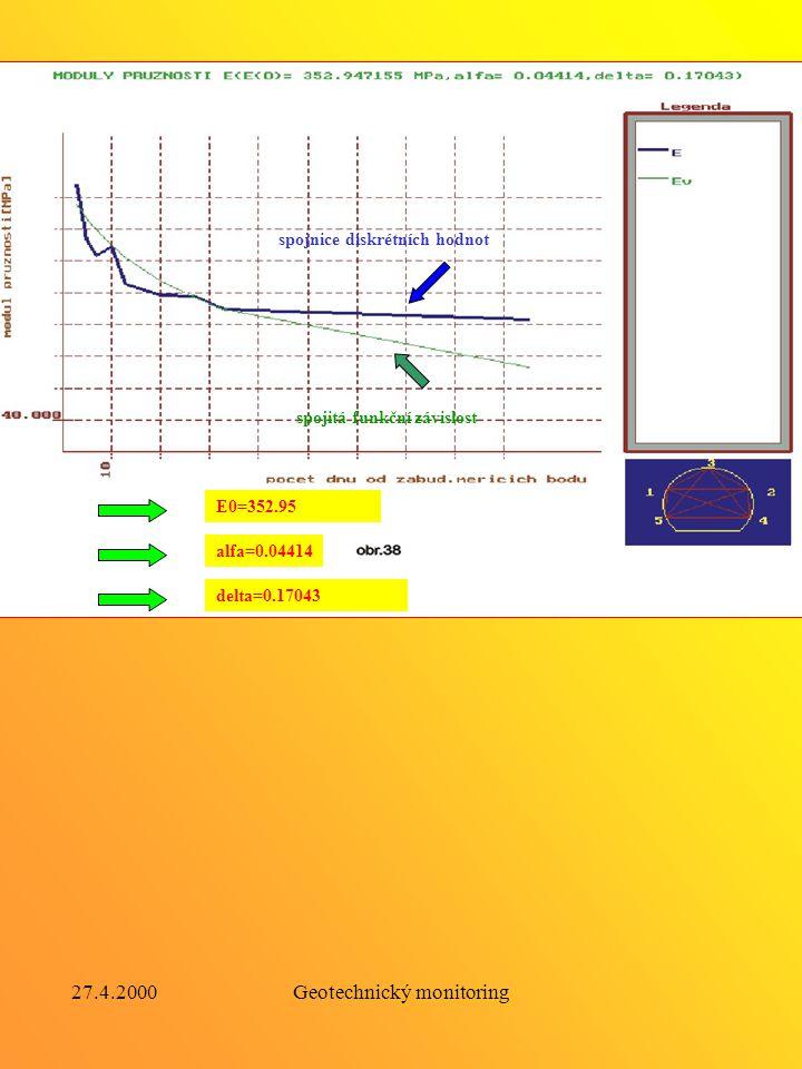 27.4.2000Geotechnický monitoring Ilustrace inverzního modelu konvergenční měření nivelační měření