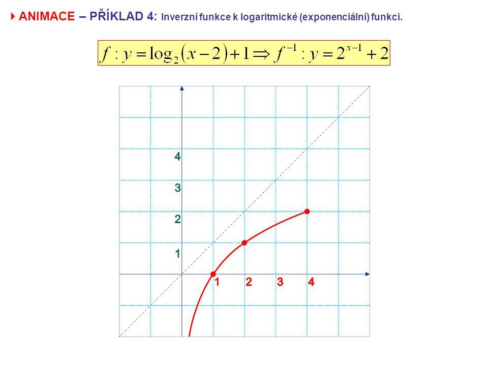  ANIMACE – PŘÍKLAD 4: Inverzní funkce k logaritmické (exponenciální) funkci.