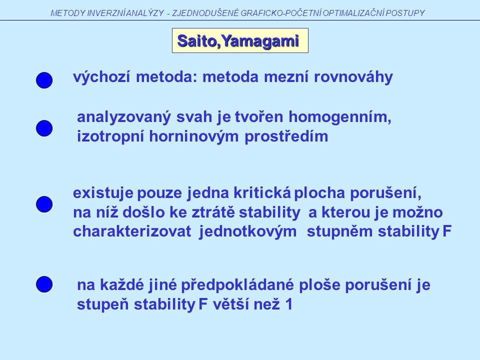 Saito,Yamagami METODY INVERZNÍ ANALÝZY - ZJEDNODUŠENÉ GRAFICKO-POČETNÍ OPTIMALIZAČNÍ POSTUPY analyzovaný svah je tvořen homogenním, izotropní horninovým prostředím existuje pouze jedna kritická plocha porušení, na níž došlo ke ztrátě stability a kterou je možno charakterizovat jednotkovým stupněm stability F výchozí metoda: metoda mezní rovnováhy na každé jiné předpokládané ploše porušení je stupeň stability F větší než 1