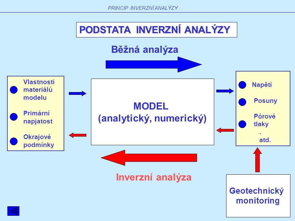MODEL (analytický, numerický) Napětí Posuny Pórové tlaky.