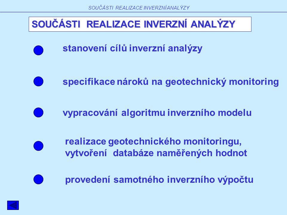 SOUČÁSTI REALIZACE INVERZNÍ ANALÝZY vypracování algoritmu inverzního modelu specifikace nároků na geotechnický monitoring stanovení cílů inverzní analýzy realizace geotechnického monitoringu, vytvoření databáze naměřených hodnot provedení samotného inverzního výpočtu