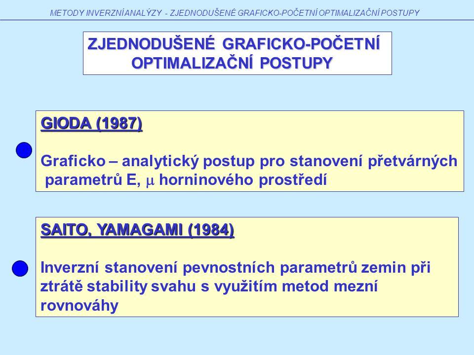 METODY INVERZNÍ ANALÝZY - ZJEDNODUŠENÉ GRAFICKO-POČETNÍ OPTIMALIZAČNÍ POSTUPY GIODA (1987) Graficko – analytický postup pro stanovení přetvárných parametrů E,  horninového prostředí ZJEDNODUŠENÉ GRAFICKO-POČETNÍ OPTIMALIZAČNÍ POSTUPY OPTIMALIZAČNÍ POSTUPY SAITO, YAMAGAMI (1984) Inverzní stanovení pevnostních parametrů zemin při ztrátě stability svahu s využitím metod mezní rovnováhy