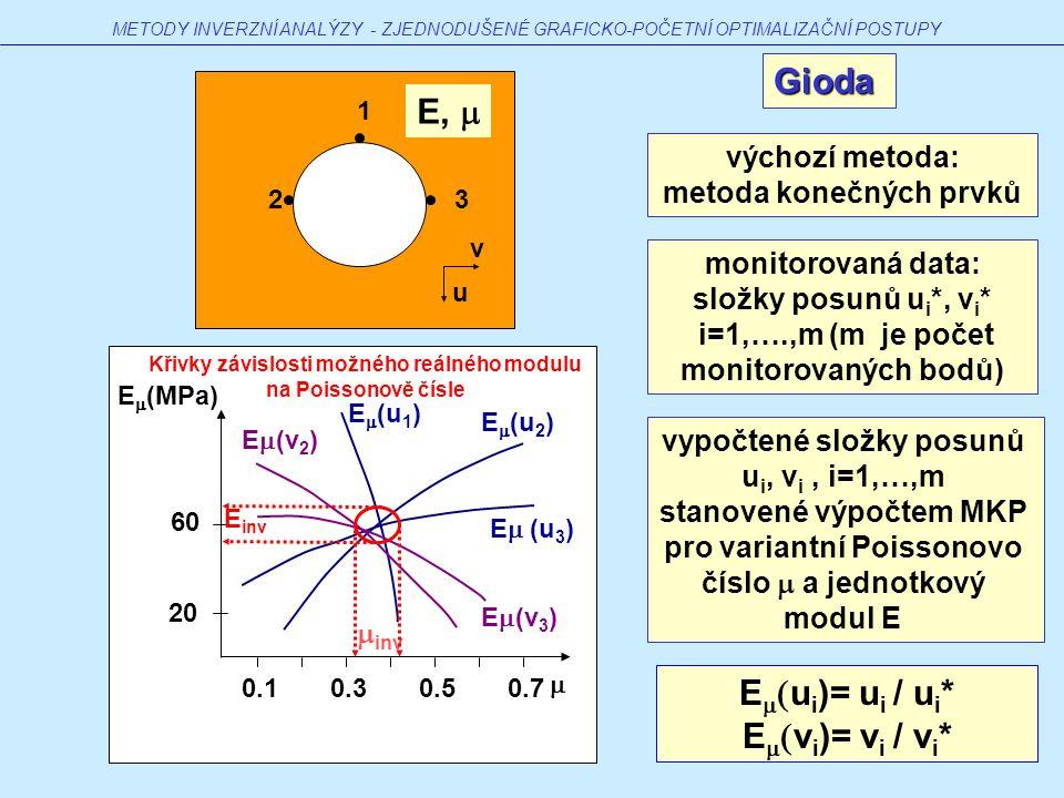 E  (MPa)  60 20 0.70.50.30.1 Gioda E  (u 1 ) E  (u 2 ) E  (u 3 ) E  (v 2 ) E  (v 3 ) METODY INVERZNÍ ANALÝZY - ZJEDNODUŠENÉ GRAFICKO-POČETNÍ OPTIMALIZAČNÍ POSTUPY výchozí metoda: metoda konečných prvků monitorovaná data: složky posunů u i *, v i * i=1,….,m (m je počet monitorovaných bodů) vypočtené složky posunů u i, v i, i=1,…,m stanovené výpočtem MKP pro variantní Poissonovo číslo  a jednotkový modul E E   u i )= u i / u i * E   v i )= v i / v i * v u 2 1 3  inv E inv Křivky závislosti možného reálného modulu na Poissonově čísle E, 