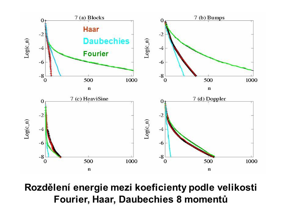Rozdělení energie mezi koeficienty podle velikosti Fourier, Haar, Daubechies 8 momentů F H D Fourier Haar Daubechies