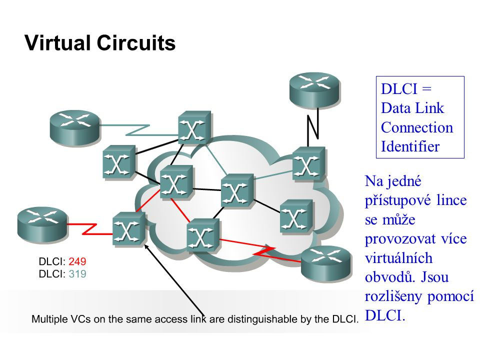 Virtual Circuits DLCI = Data Link Connection Identifier Na jedné přístupové lince se může provozovat více virtuálních obvodů.