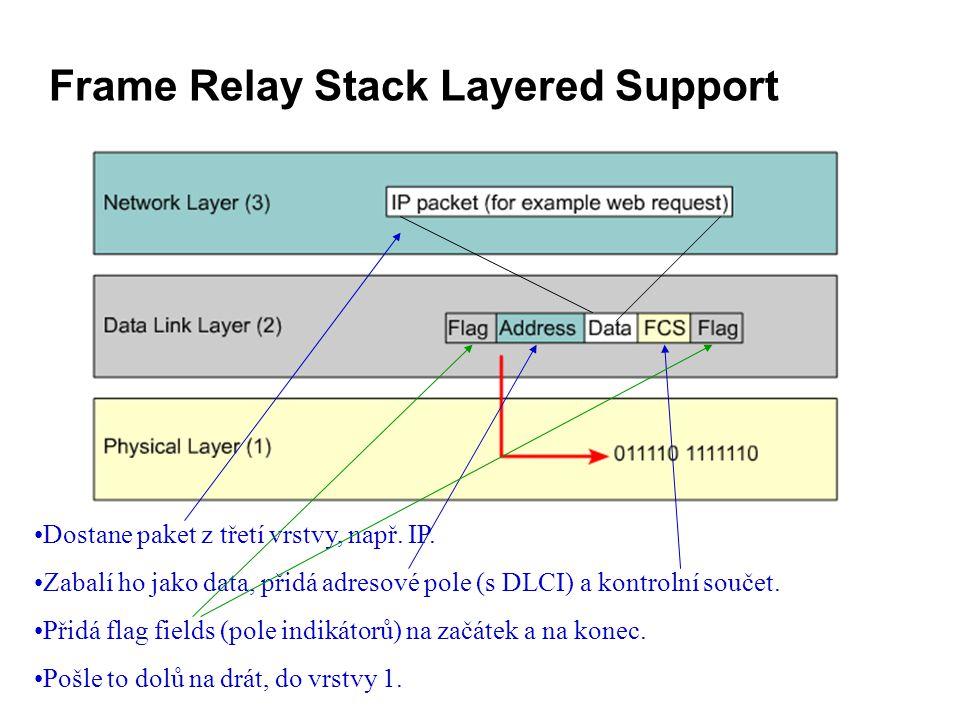 Frame Relay Stack Layered Support Dostane paket z třetí vrstvy, např.