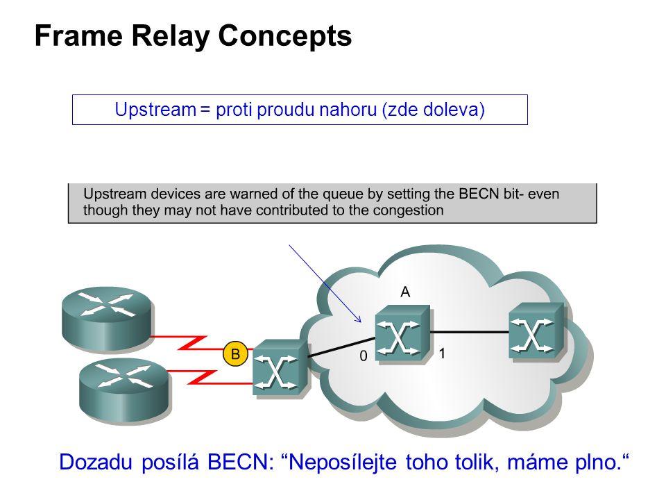 Frame Relay Concepts Dozadu posílá BECN: Neposílejte toho tolik, máme plno. Upstream = proti proudu nahoru (zde doleva)
