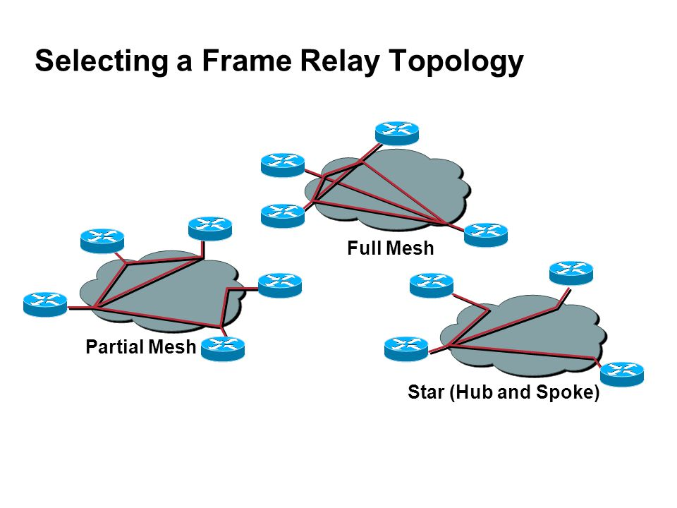 Star (Hub and Spoke) Full Mesh Partial Mesh Selecting a Frame Relay Topology