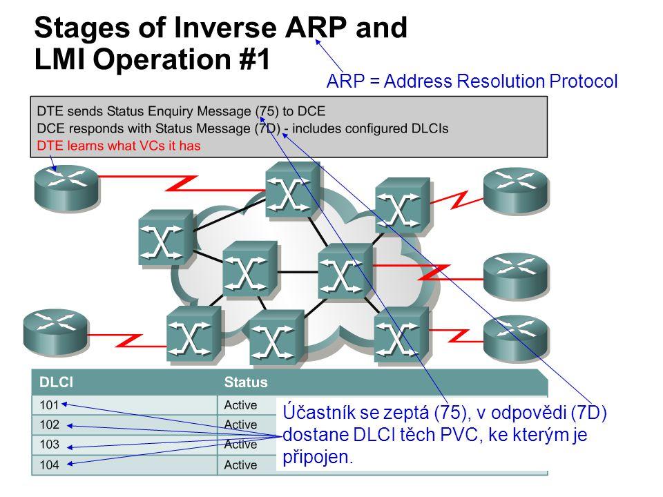 Stages of Inverse ARP and LMI Operation #1 Účastník se zeptá (75), v odpovědi (7D) dostane DLCI těch PVC, ke kterým je připojen.
