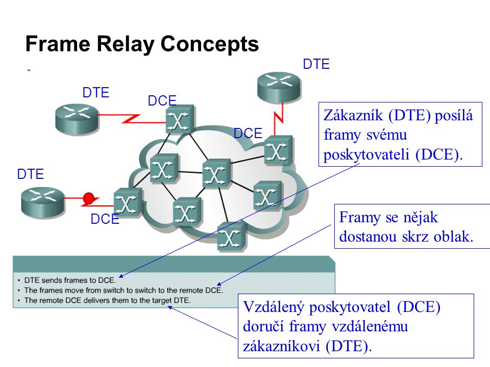Frame Relay Concepts Zákazník (DTE) posílá framy svému poskytovateli (DCE).