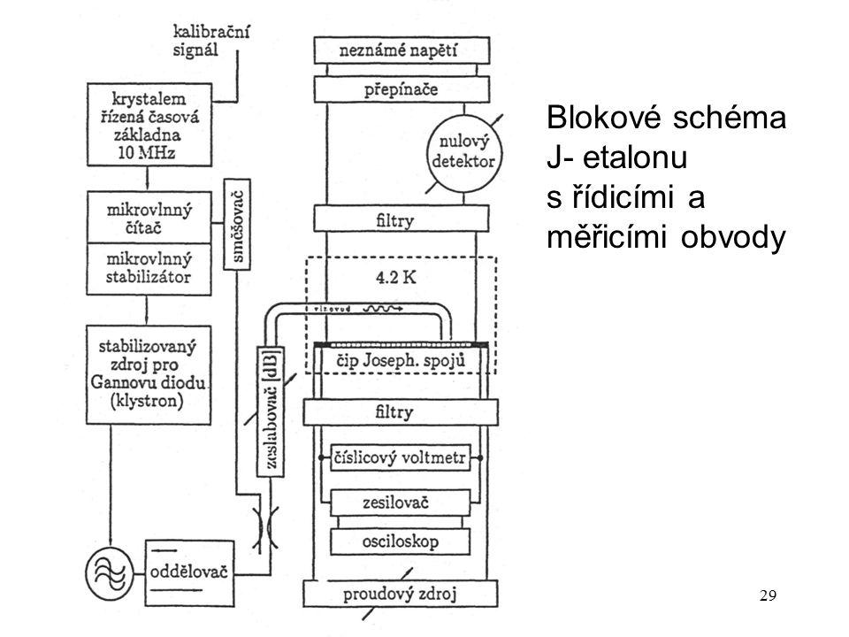 P14b29 Blokové schéma J ‑ etalonu s řídicími a měřicími obvody