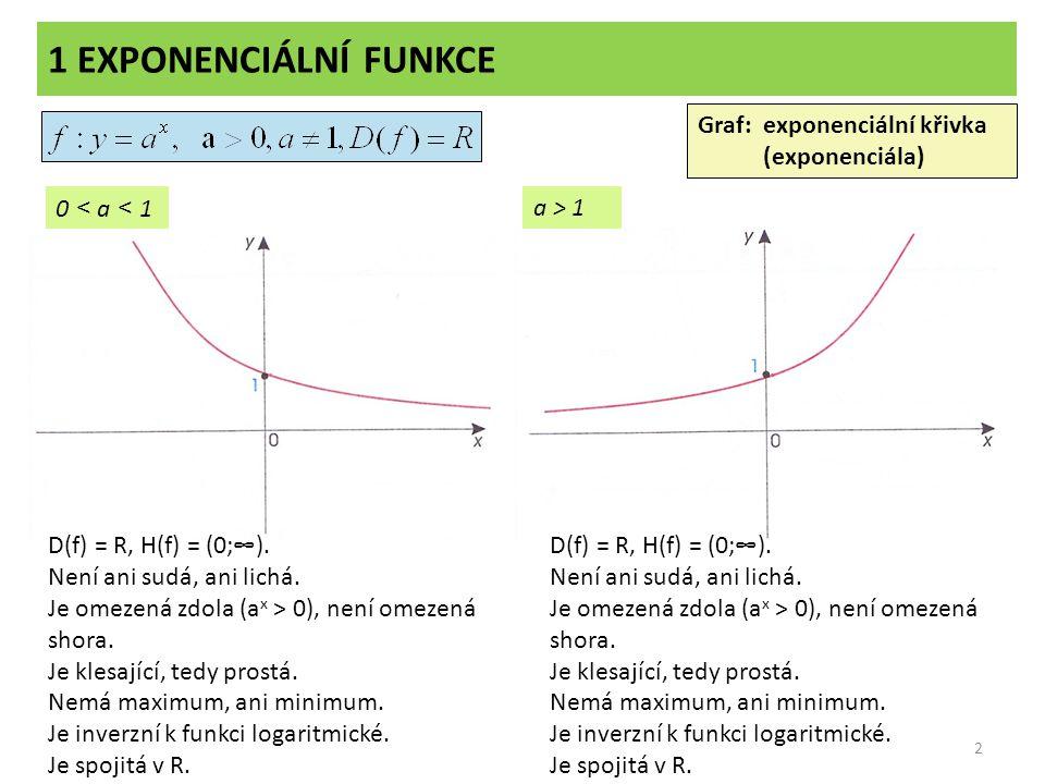1 EXPONENCIÁLNÍ FUNKCE 2 Graf: exponenciální křivka (exponenciála) 0 < a < 1a > 1 D(f) = R, H(f) = (0;∞). Není ani sudá, ani lichá. Je omezená zdola (