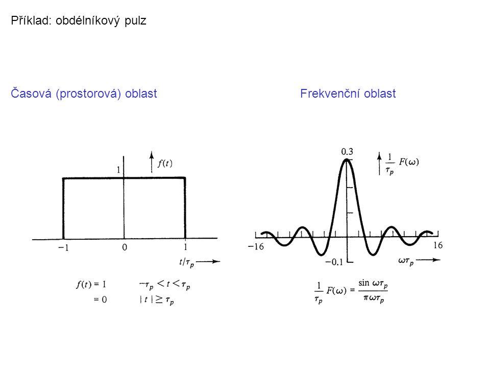 Časová (prostorová) oblastFrekvenční oblast Příklad: obdélníkový pulz
