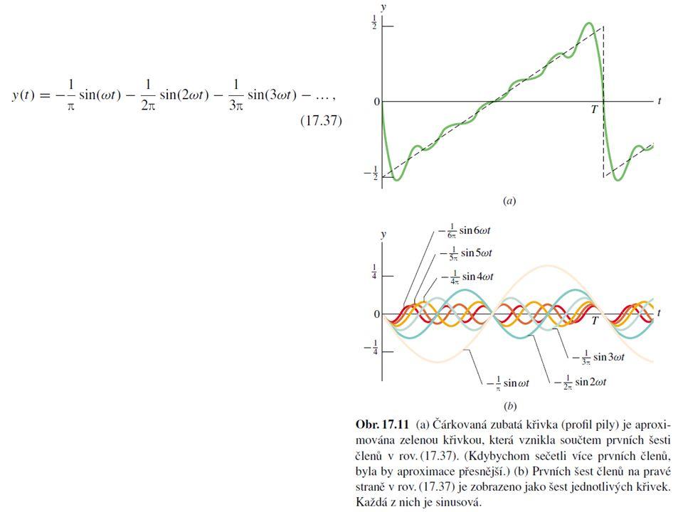 """Harmonická analýza """"Každá periodická funkce s periodou může být rozložena do řady (Fourierova řada) Jiné vyjádření"""