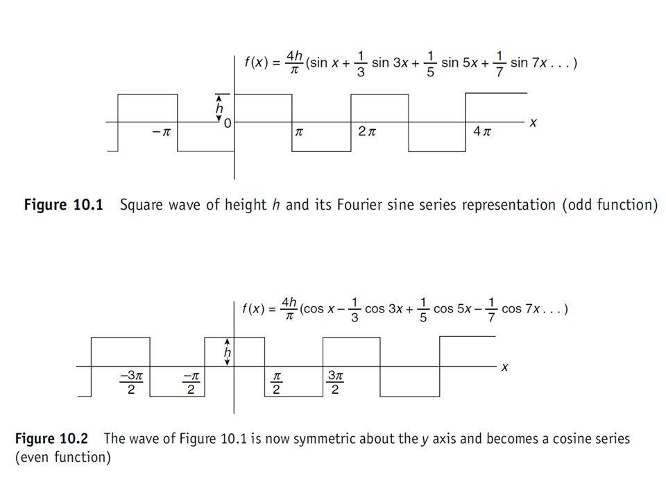 1 3 57 Časová (prostorová) závislost čas, poloha frekvence, prostorová frekvence amplituda Znázornění ve frekvenční oblasti