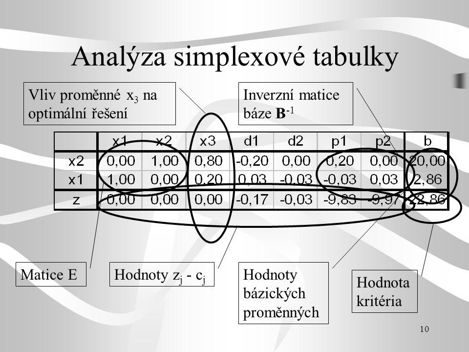 10 Analýza simplexové tabulky Matice E Hodnoty z j - c j Hodnoty bázických proměnných Hodnota kritéria Vliv proměnné x 3 na optimální řešení Inverzní matice báze B -1