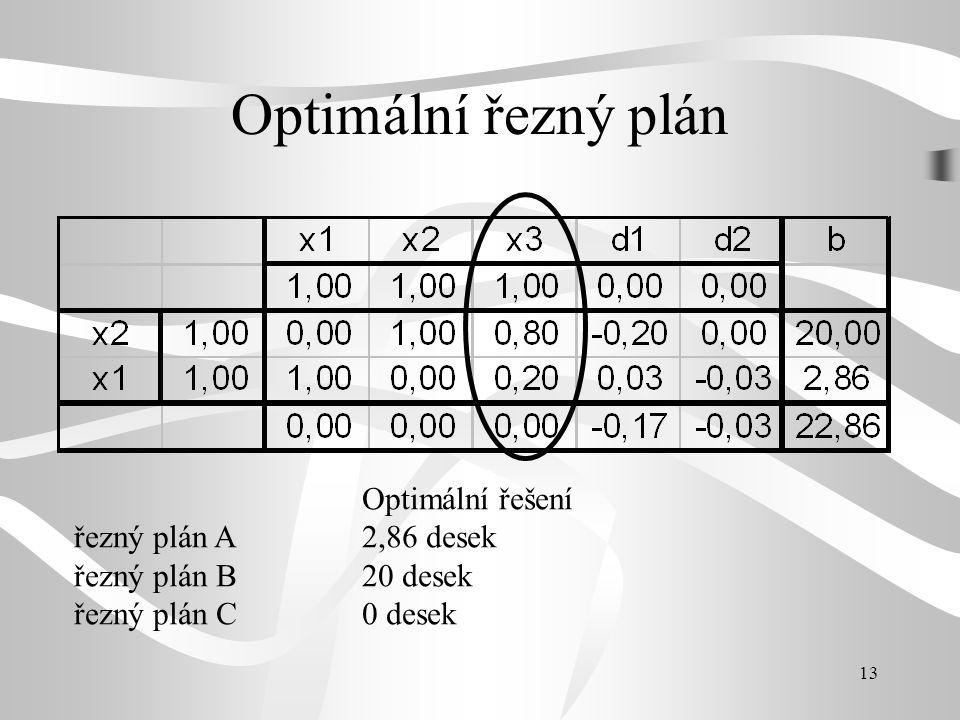 13 Optimální řezný plán Optimální řešení řezný plán A2,86 desek řezný plán B20 desek řezný plán C0 desek