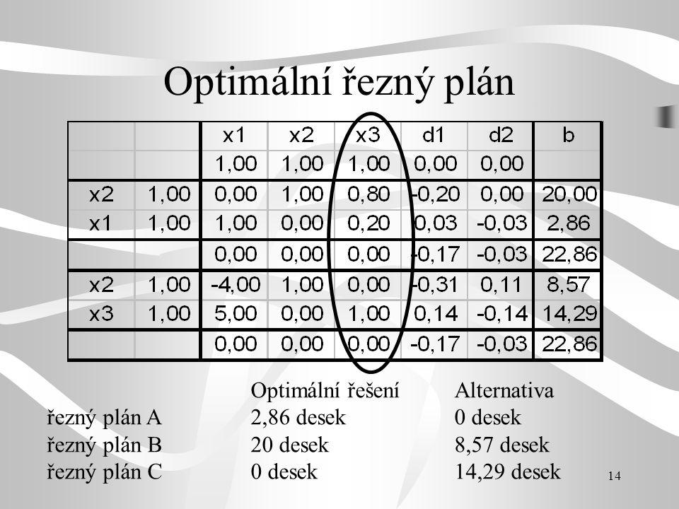 14 Optimální řezný plán Optimální řešeníAlternativa řezný plán A2,86 desek 0 desek řezný plán B20 desek8,57 desek řezný plán C0 desek14,29 desek