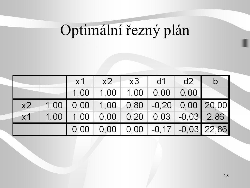 18 Optimální řezný plán