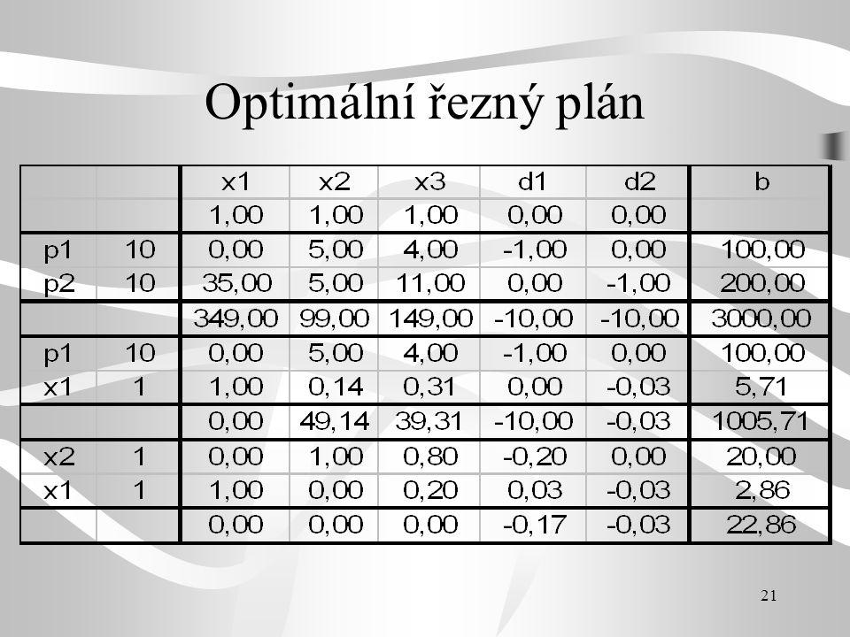 21 Optimální řezný plán