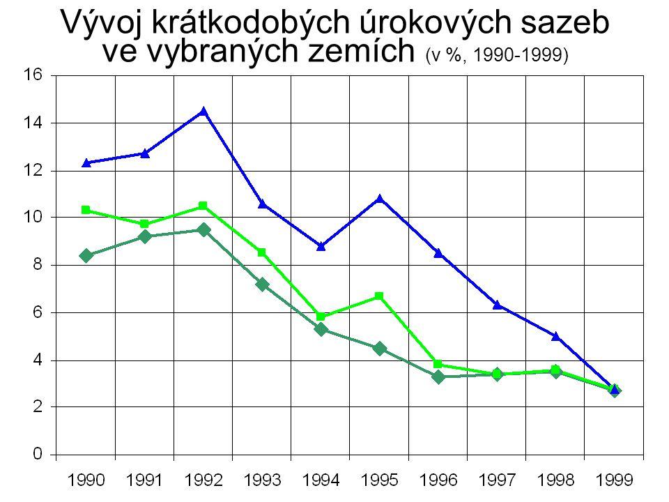 Vývoj krátkodobých úrokových sazeb ve vybraných zemích (v %, 1990-1999)