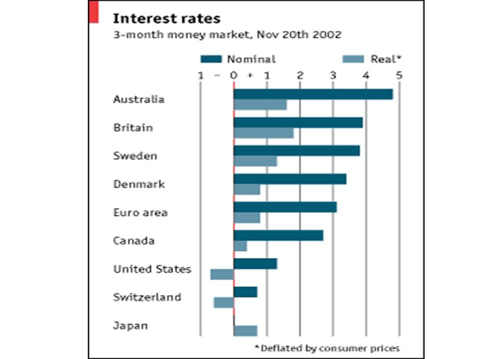 Normální křivka výnosů čím delší doba splatnosti, tím vyšší výnos (úrok) větší riziko, že se změní situace makroekonomická větší riziko, že se změní situace dlužníka delší doba mezi odložením spotřeby a spotřebou v případě spořícího subjektu aj.