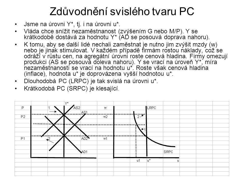 Zdůvodnění svislého tvaru PC Jsme na úrovni Y*, tj. i na úrovni u*. Vláda chce snížit nezaměstnanost (zvýšením G nebo M/P). Y se krátkodobě dostává za