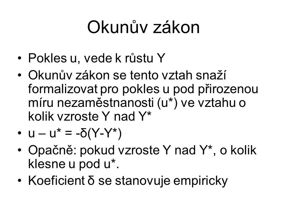Okunův zákon Pokles u, vede k růstu Y Okunův zákon se tento vztah snaží formalizovat pro pokles u pod přirozenou míru nezaměstnanosti (u*) ve vztahu o